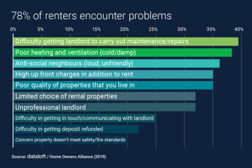 78% of renters in the UK encounter problems during their tenancy