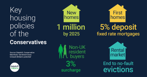 What can we expect from the government's key housing policies?
