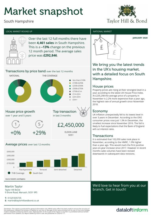 January 2020 Property Market Snapshot