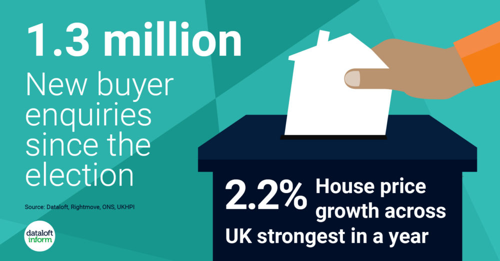 Sharp increase in new buyer enquiries reported by Rightmove