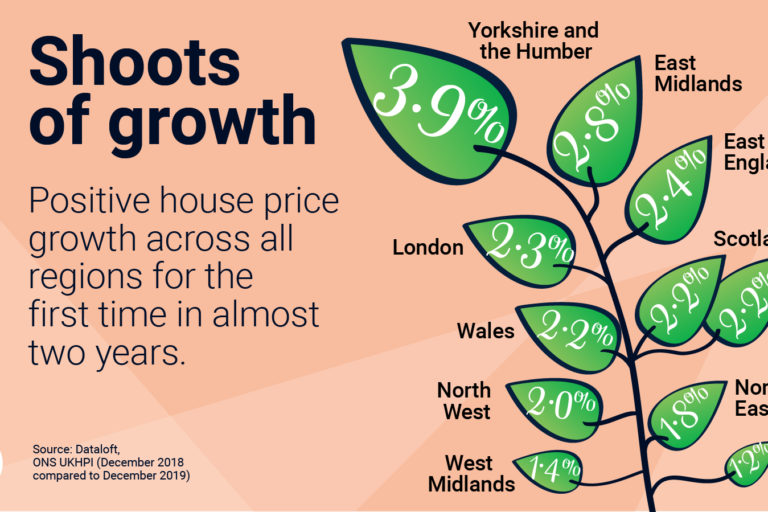 Green shoots in the Housing Market…