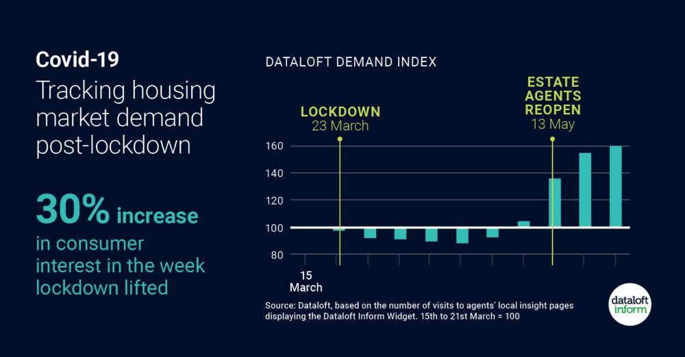 Post Lockdown housing market demand surges…