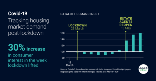 Post Lockdown housing market demand surges…