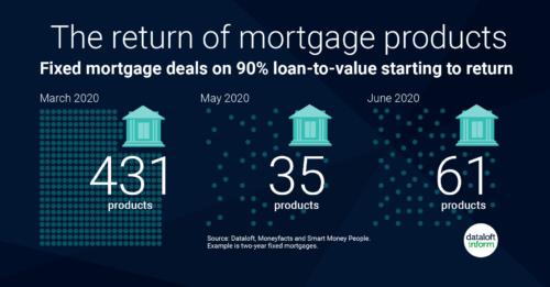 Lenders loosen mortgage criteria post lockdown..
