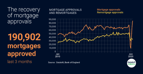 Mortgage approvals are on the rise…