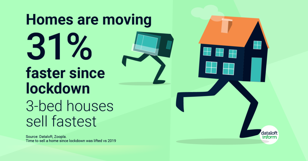 Homes are selling quicker post lockdown…