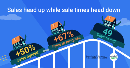 Sales on the up and transaction times come down